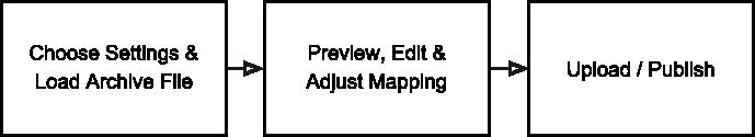 Scrivinor import blog archive basic flow
