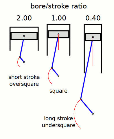 Bore stroke ratio