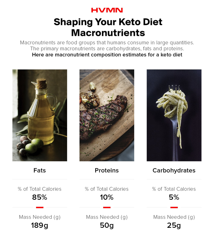 An image of olive oil, a steak, and a fork with pasta, all showing the different macronutrients on keto