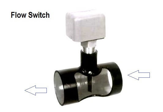 Flow switch principle